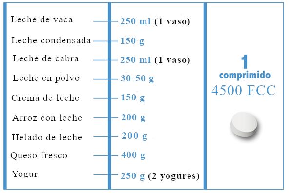 cuantos comprimidos de lactasa debes tomar en relacion a la lactosa ingerida