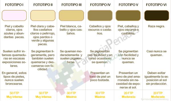 Tabla con los distintos fototipos de piel farmaciapenadesalcoy